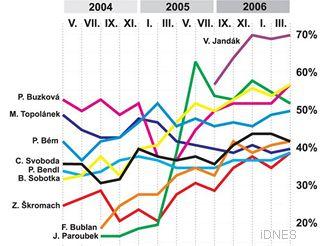STEM, Graf popularity politiků, květen 2006