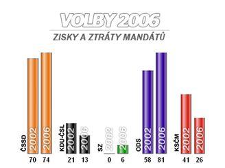 Zisky a ztráty mandátů ve volbách 2002 a 2006