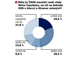 Měla by ČSSD umožnit vznik vlády Mirka Topolánka?