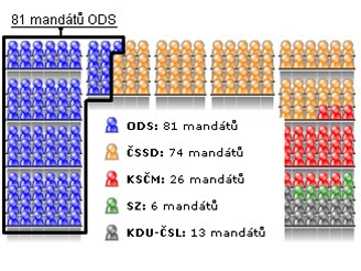 81 mandátů ODS