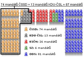 74 mandátů ČSSD + 13 mandátů KDU-ČSL