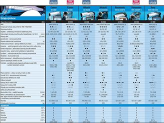 Test DVD Kamer - tabulka výsledků