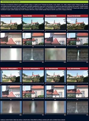 Test DVD Kamer - transfokační rozsah