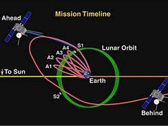 Mise automatických observatoří STEREO