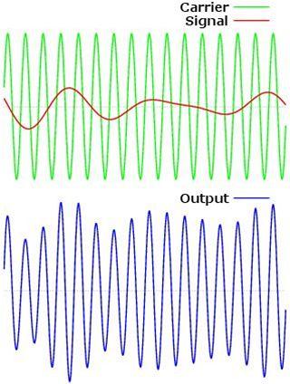 Amplitudová modulace signálu