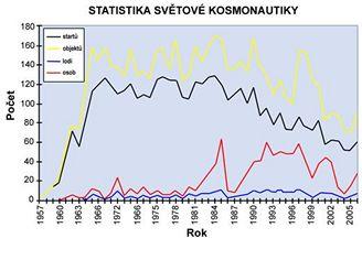 Statistika světové kosmonautiky 1957 - 2006