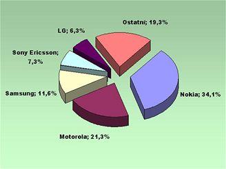 Prodeje mobilů za rok 2006 - článek
