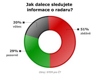 Zájem lidí o radar