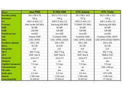 Asus P535 a jeho rivalové - technické specifikace