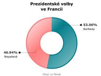 Prezidentské volby ve Francii - konečný výsledek