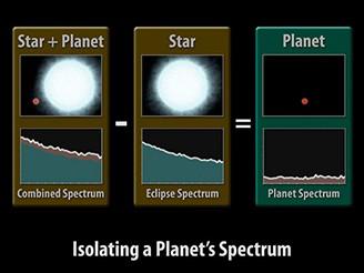 Spektrum exoplanety