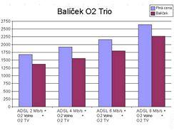Balíčky O2 Trio a Duo