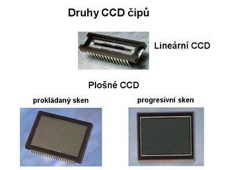 Druhy CCD čipů