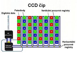 CCD čip
