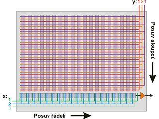 Vyčítání CCD čipu