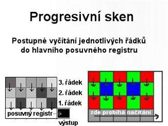 Progresivní sken
