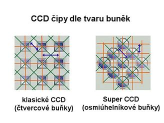 CCD tvar buněk
