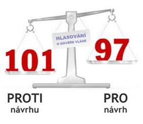 Hlasování o nedůvěře dopadlo 101 : 97 ve prospěch koaliční vlády