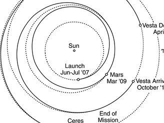 Dawn - dráha ve Sluneční soustavě