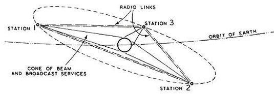 Schéma rádiové komunikace