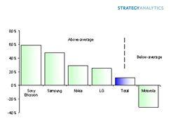 Výsledky výrobců za 2Q 2007
