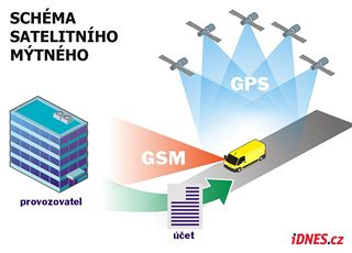 Schéma funkce satelitního mýtného