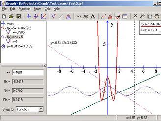 Graph 4.3