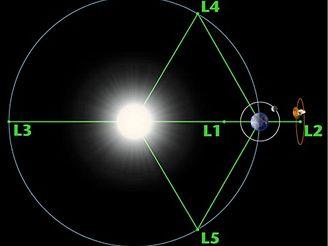 Librační oblasti soustavy Slunce - Země
