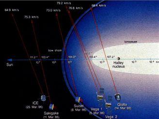 Armáda sond ke kometě Halley v roce 1986