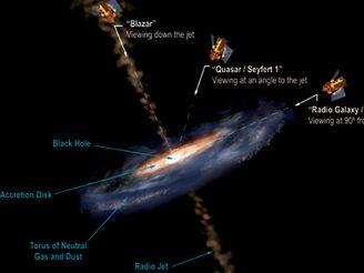 Druhy aktivních galaktických jader