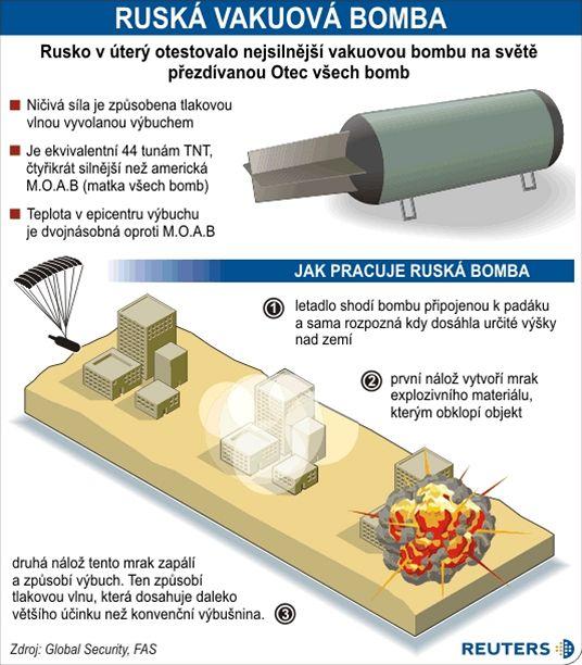 Jak funguje vakuová bomba
