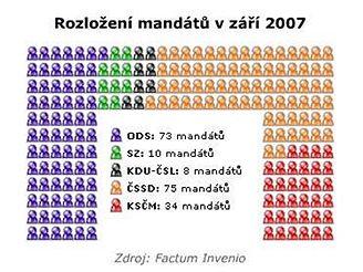 Rozložení mandátů v září 2007 (Factum Invenio)