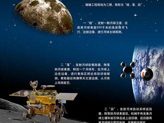 Čínská měsíční desetiletka