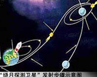 Schéma letu k Měsíci