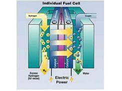 Schema palivového článku