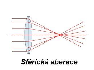 sférická aberace 2