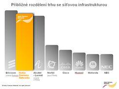 Nokia Siemens Networks je dvojkou na trhu síťové infrastruktury