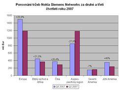 Finanční výsledky Nokia Siemens Networks