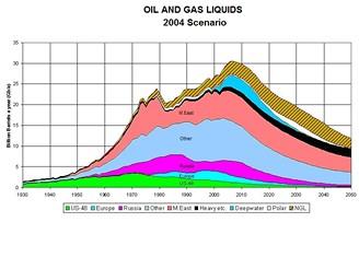 Odhadovaná spotřeba ropy v příštích letech