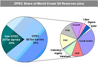 Rozložení ropných rezerv mezi největšími producenty