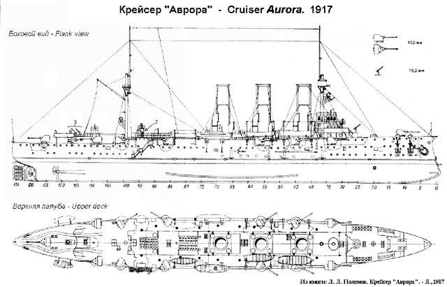 Aurora 1917 - schéma
