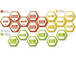 Schéma fungování systému Foris NG