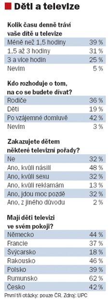 Děti a televize - výsledky průzkumu