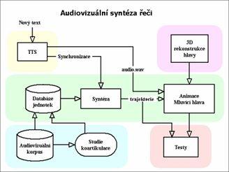 Proces audiovizuální syntézy řeči