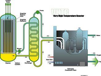 Vysokoteplotní reaktor IV. Generace