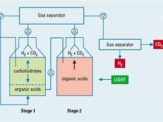 Schéma bioprodukce vodíku pomocí dvoustupňové fermentace