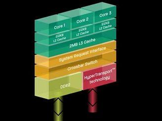 Phenom X3 architektura