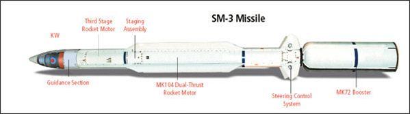 Raketa SM-3
