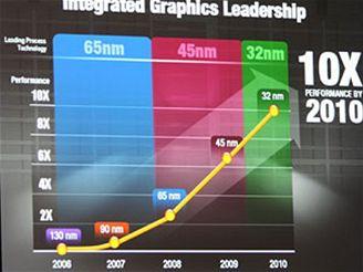 Trendy výroby procesorů