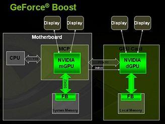 GeForce Boost